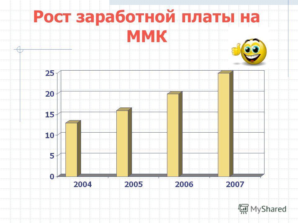Рост заработной платы на ММК