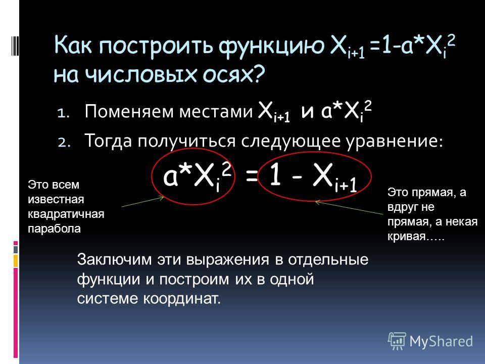 Как построить функцию X i+1 =1-a*X i 2 на числовых осях? 1. Поменяем местами X i+1 и a*X i 2 2. Тогда получиться следующее уравнение: a*X i 2 = 1 - X i+1 Это всем известная квадратичная парабола Это прямая, а вдруг не прямая, а некая кривая….. Заключ