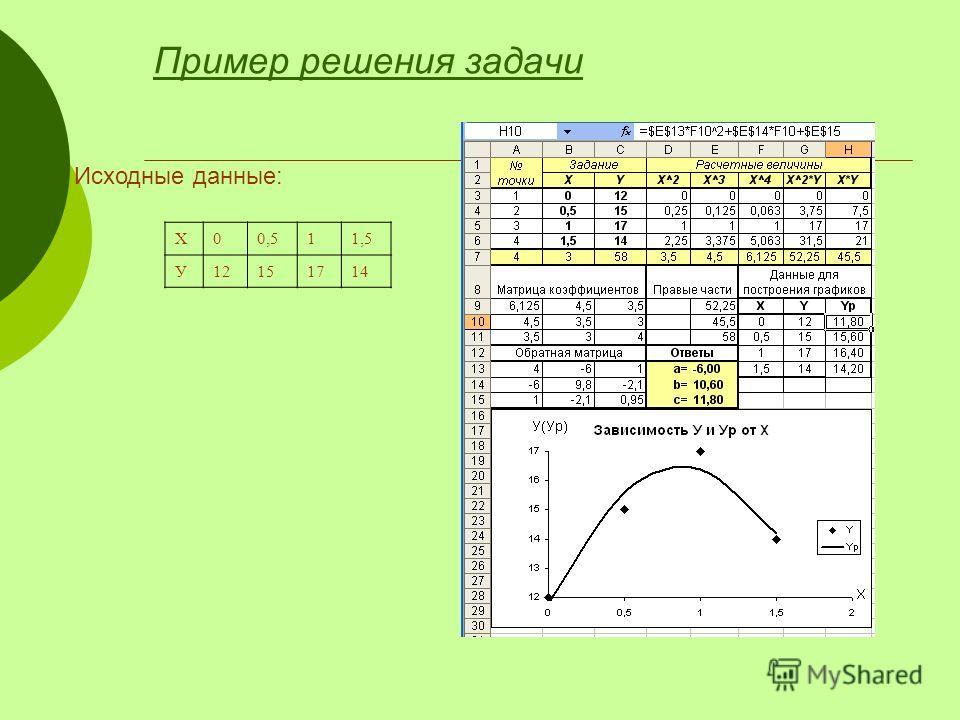 Пример решения задачи Х00,511,5 У12151714 Исходные данные: