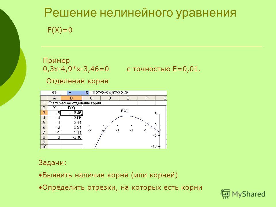 Решение нелинейного уравнения Пример 0,3x-4,9*x-3,46=0 с точностью E=0,01. F(X)=0 Отделение корня Задачи: Выявить наличие корня (или корней) Определить отрезки, на которых есть корни