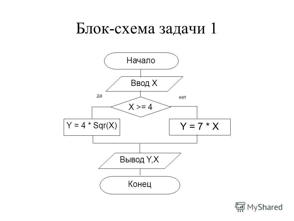 Информатика решение задачи с помощью блок схем