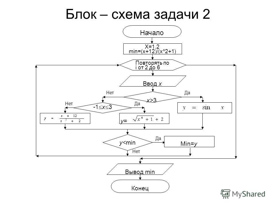 Блок – схема задачи 2 Да Нет Да Начало x= -1.2 Повторять по i от 2 до 6 Ввод x x>3 -1 x 3 Нет y=y= X=1.2 min=(x+12)/(x^2+1) y