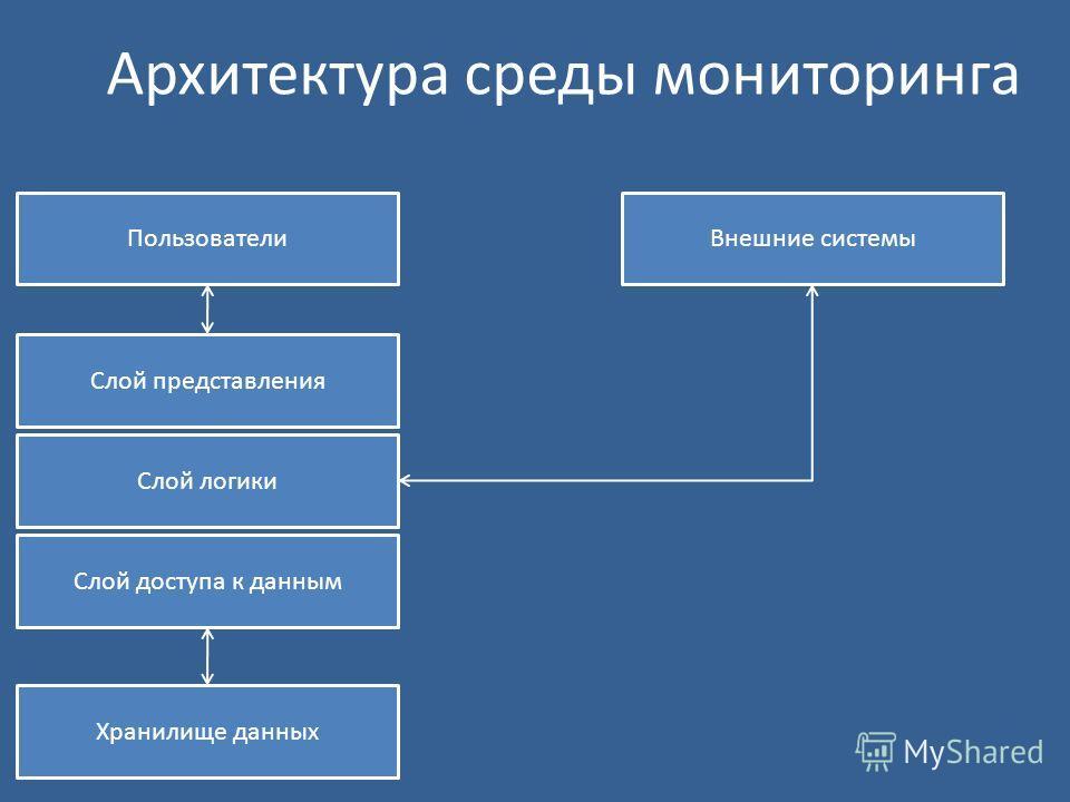 Архитектура среды мониторинга Пользователи Слой представления Слой логики Слой доступа к данным Внешние системы Хранилище данных