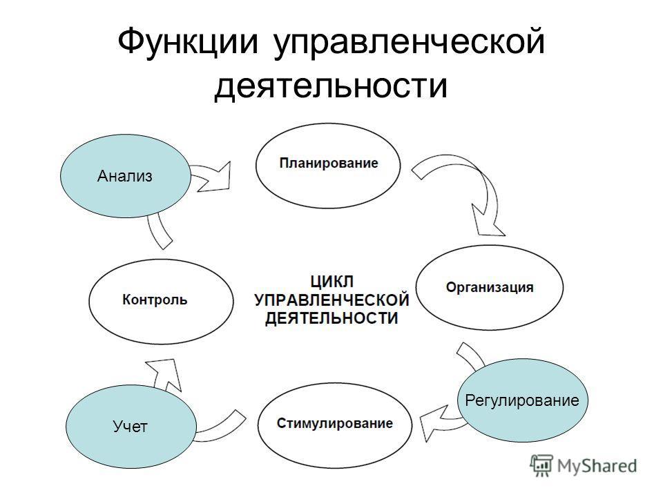 Функции управленческой деятельности Регулирование Учет Анализ