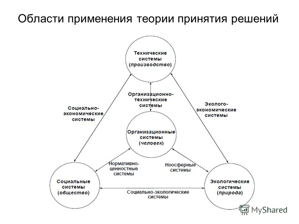 Области применения теории принятия решений