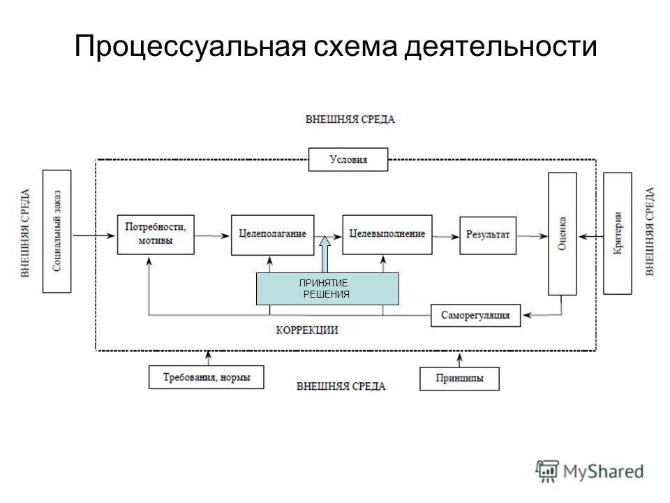 Процессуальная схема деятельности ПРИНЯТИЕ РЕШЕНИЯ