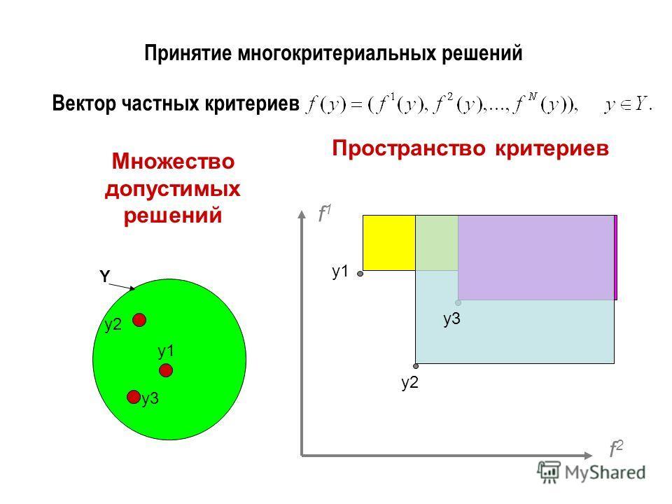 Принятие многокритериальных решений Вектор частных критериев f1f1 f2f2 Пространство критериев Множество допустимых решений Y y1 y3 y2 y3 y1 y2