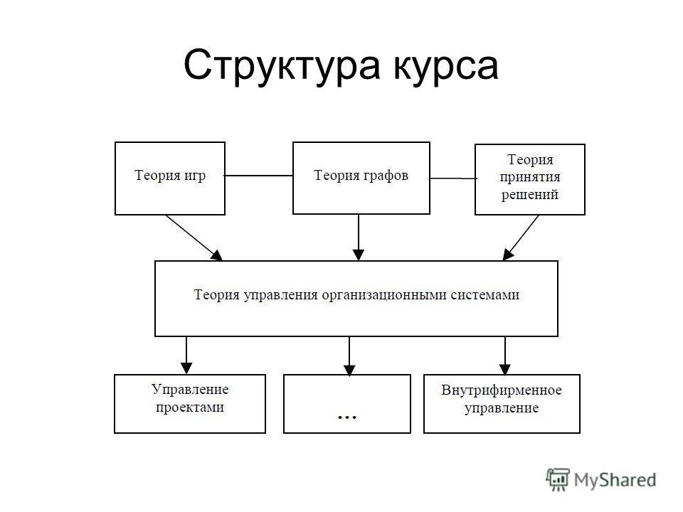 Структура курса