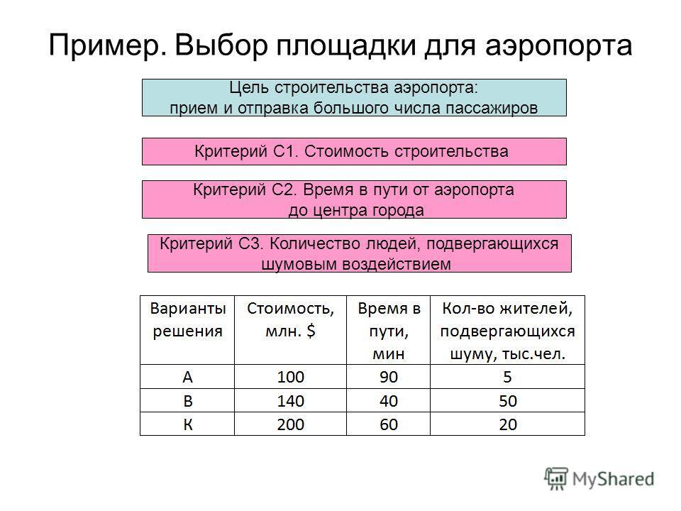 Пример. Выбор площадки для аэропорта Цель строительства аэропорта: прием и отправка большого числа пассажиров Критерий С3. Количество людей, подвергающихся шумовым воздействием Критерий С1. Стоимость строительства Критерий С2. Время в пути от аэропор