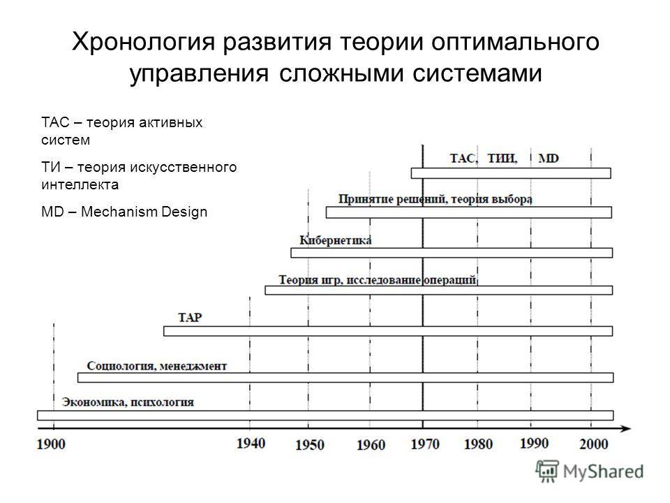 Хронология развития теории оптимального управления сложными системами ТАС – теория активных систем ТИ – теория искусственного интеллекта MD – Mechanism Design