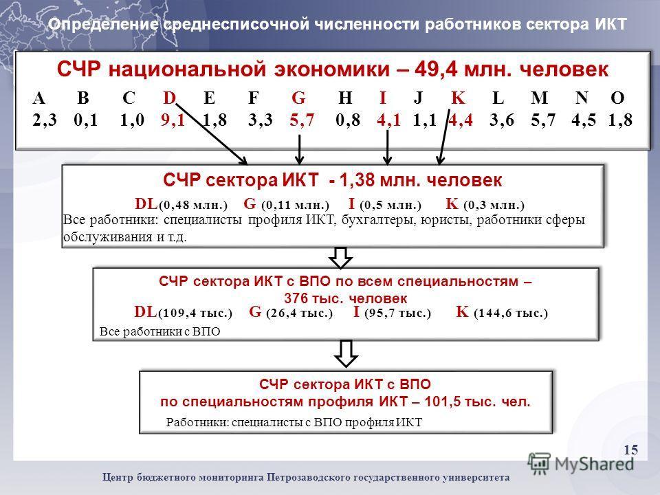 15 Центр бюджетного мониторинга Петрозаводского государственного университета Работники Определение среднесписочной численности работников сектора ИКТ СЧР национальной экономики – 49,4 млн. человек A B C D E F G H I J K L M N O 2,3 0,1 1,0 9,1 1,8 3,