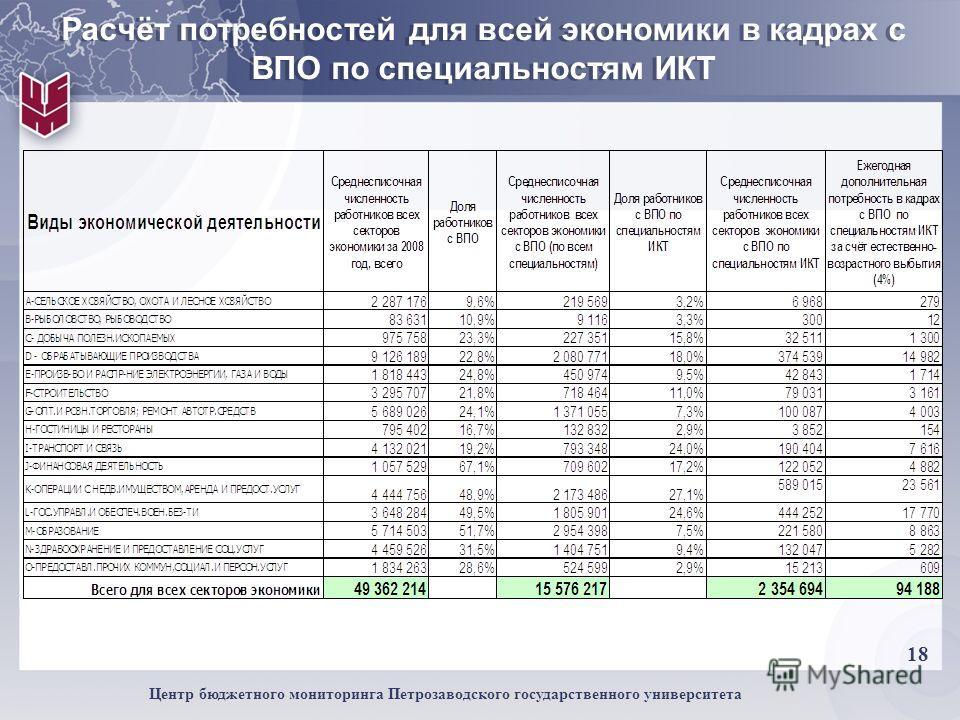 18 Центр бюджетного мониторинга Петрозаводского государственного университета Расчёт потребностей для всей экономики в кадрах с ВПО по специальностям ИКТ