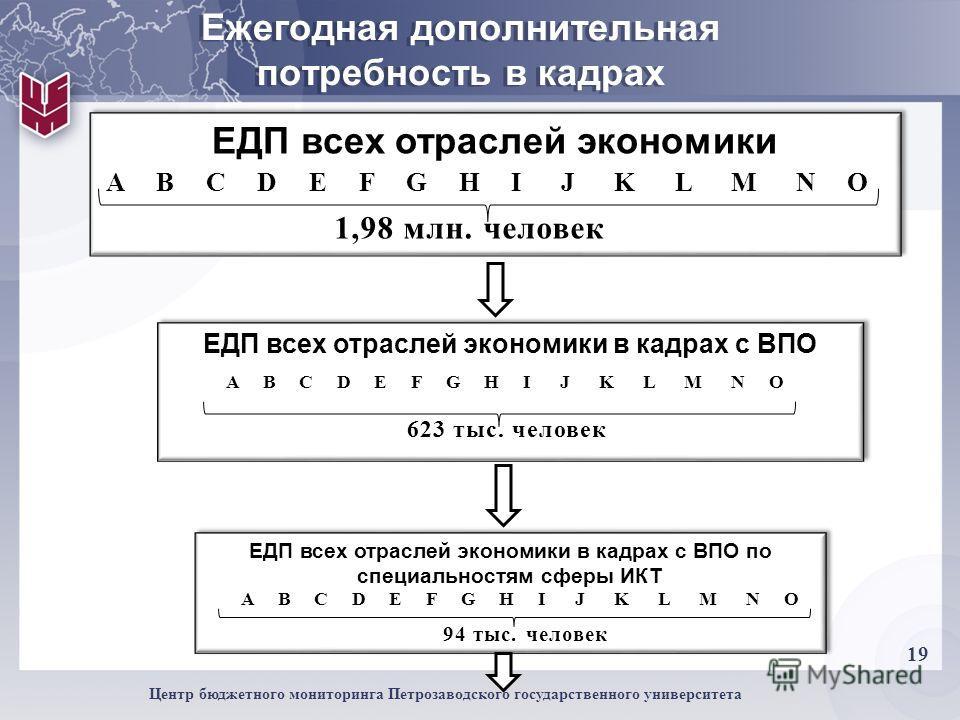 19 Центр бюджетного мониторинга Петрозаводского государственного университета Ежегодная дополнительная потребность в кадрах ЕДП всех отраслей экономики A B C D E F G H I J K L M N O 1,98 млн. человек ЕДП всех отраслей экономики в кадрах с ВПО A B C D
