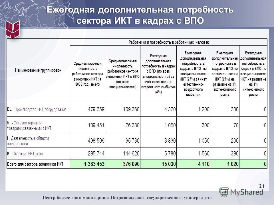 21 Центр бюджетного мониторинга Петрозаводского государственного университета Ежегодная дополнительная потребность сектора ИКТ в кадрах с ВПО
