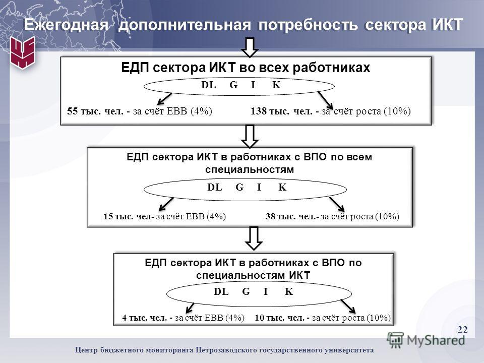 22 Центр бюджетного мониторинга Петрозаводского государственного университета Ежегодная дополнительная потребность сектора ИКТ ЕДП сектора ИКТ во всех работниках DL G I K 55 тыс. чел. - за счёт ЕВВ (4%) 138 тыс. чел. - за счёт роста (10%) ЕДП сектора