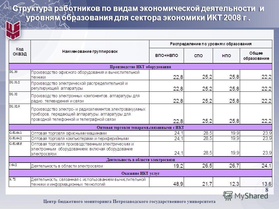 8 Центр бюджетного мониторинга Петрозаводского государственного университета Структура работников по видам экономической деятельности и уровням образования для сектора экономики ИКТ 2008 г.