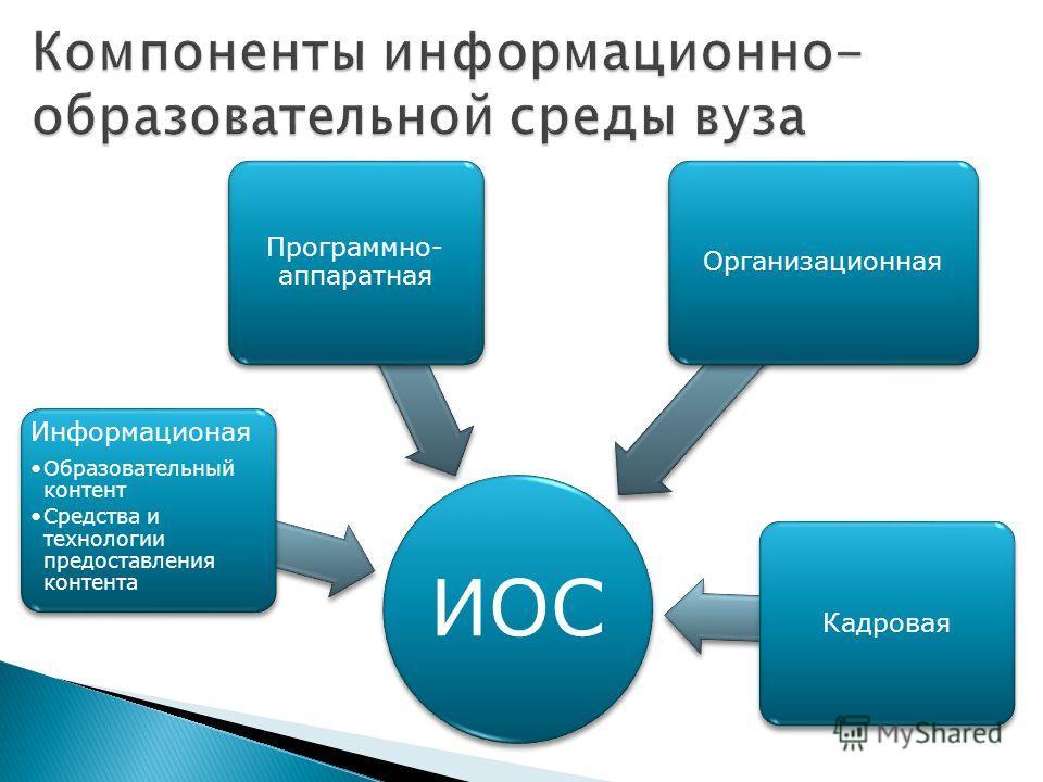 ИОС Информационая Образовательный контент Средства и технологии предоставления контента Программно- аппаратная ОрганизационнаяКадровая