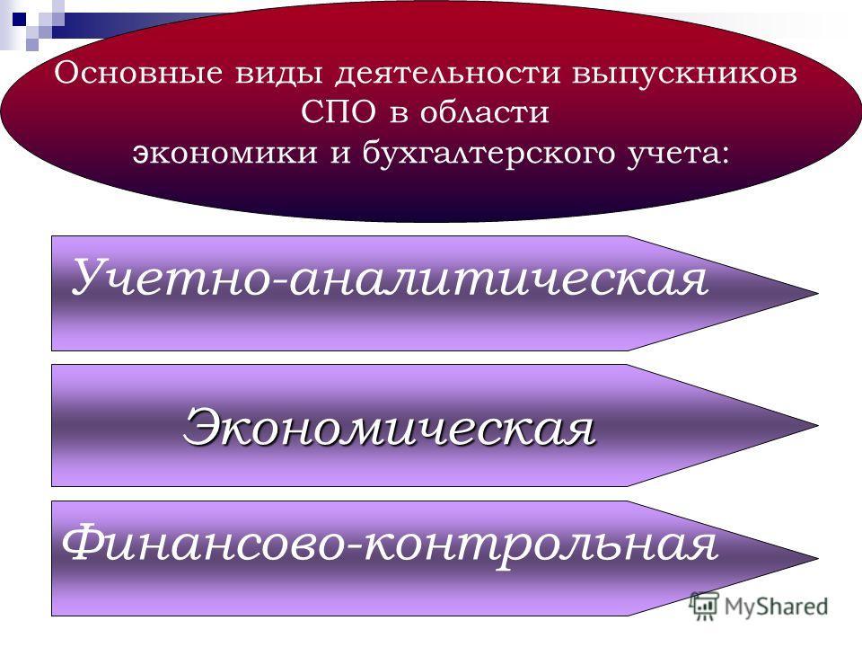 Основные виды деятельности выпускников СПО в области э кономики и бухгалтерского учета: Учетно-аналитическая Экономическая Финансово-контрольная