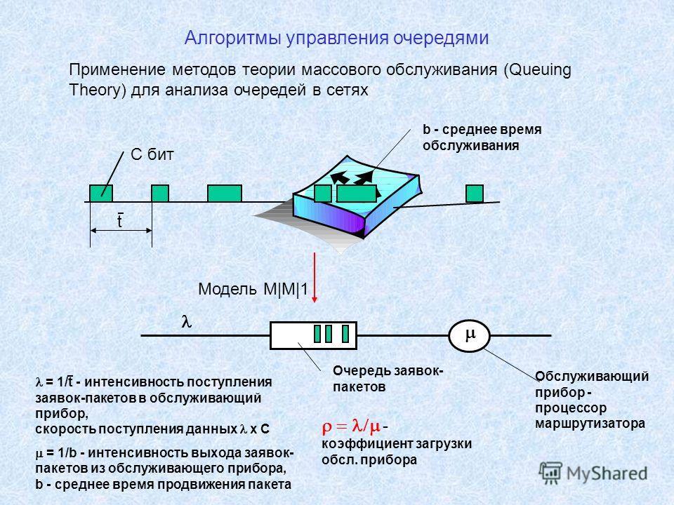 Алгоритмы управления очередями Применение методов теории массового обслуживания (Queuing Theory) для анализа очередей в сетях Модель M|M|1 Очередь заявок- пакетов Обслуживающий прибор - процессор маршрутизатора t b - среднее время обслуживания = 1/t