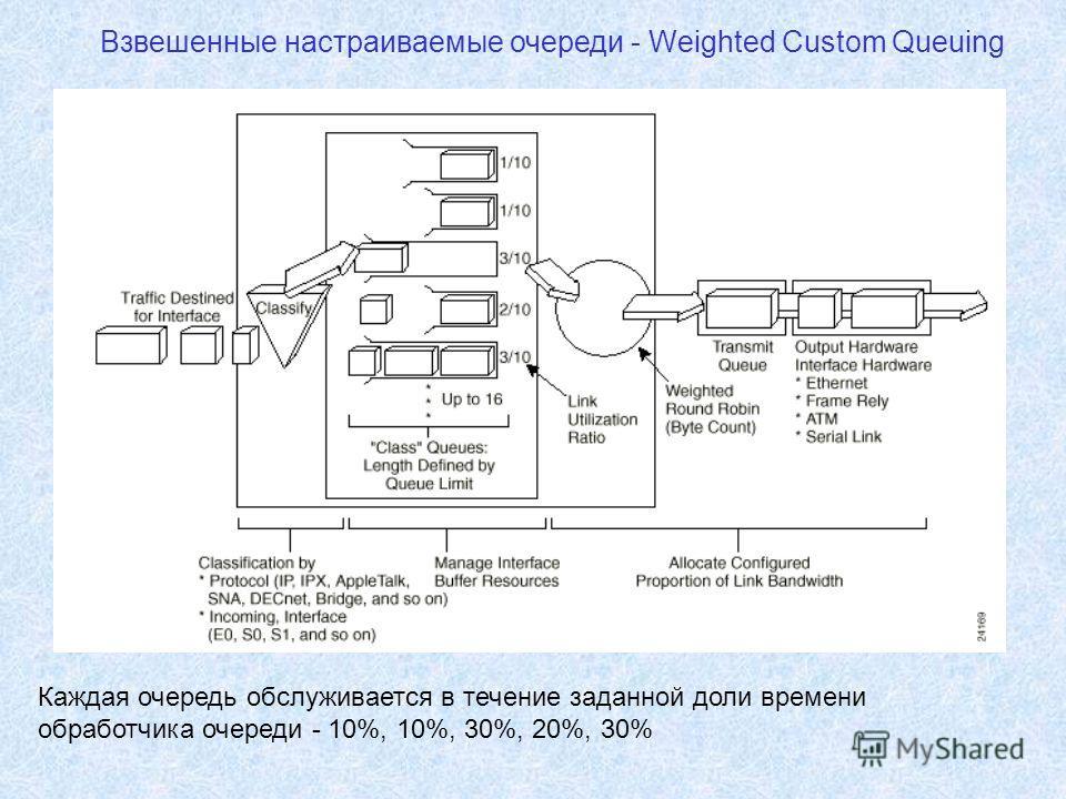 Взвешенные настраиваемые очереди - Weighted Custom Queuing Каждая очередь обслуживается в течение заданной доли времени обработчика очереди - 10%, 10%, 30%, 20%, 30%