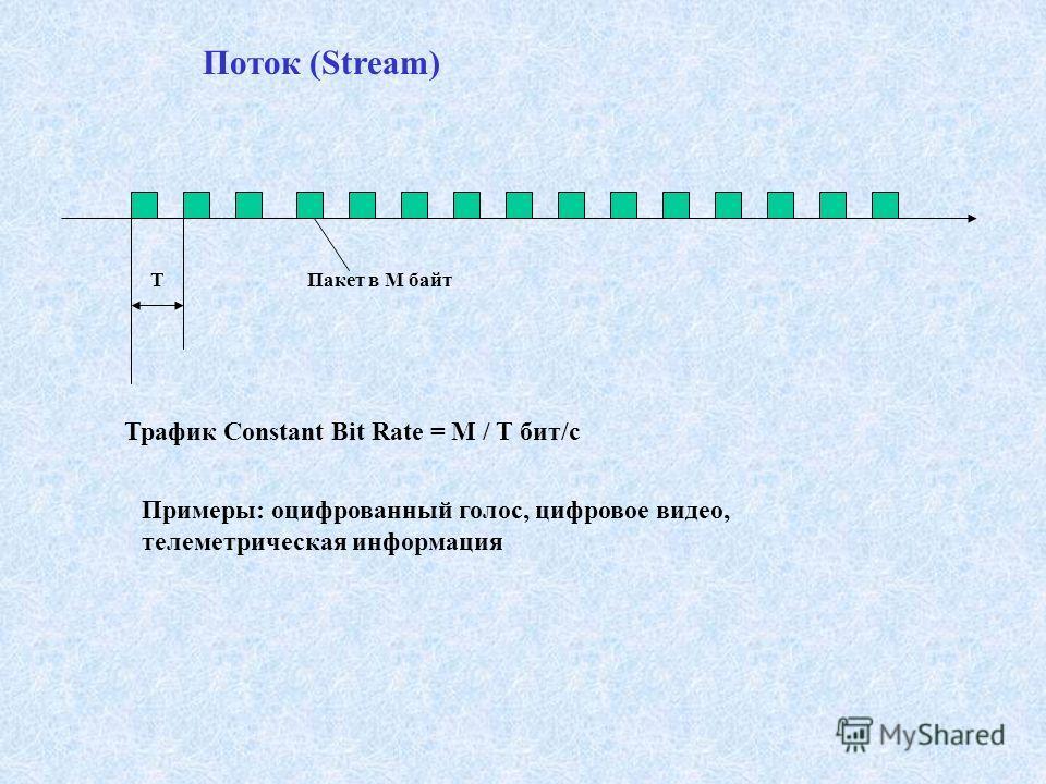Поток (Stream) TПакет в M байт Трафик Constant Bit Rate = M / T бит/с Примеры: оцифрованный голос, цифровое видео, телеметрическая информация