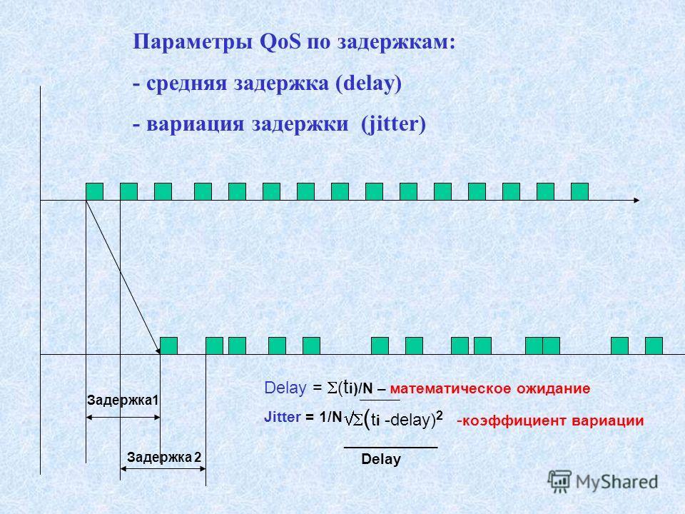 Параметры QoS по задержкам: - средняя задержка (delay) - вариация задержки (jitter) Задержка1 Задержка 2 Delay = ( t i)/N – математическое ожидание Jitter = 1/N ( t i -delay) 2 - коэффициент вариации ___________ Delay