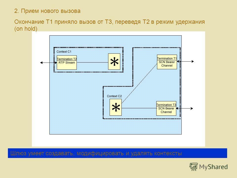 2. Прием нового вызова Окончание T1 приняло вызов от T3, переведя T2 в режим удержания (on hold) Шлюз умеет создавать, модифицировать и удалять контексты