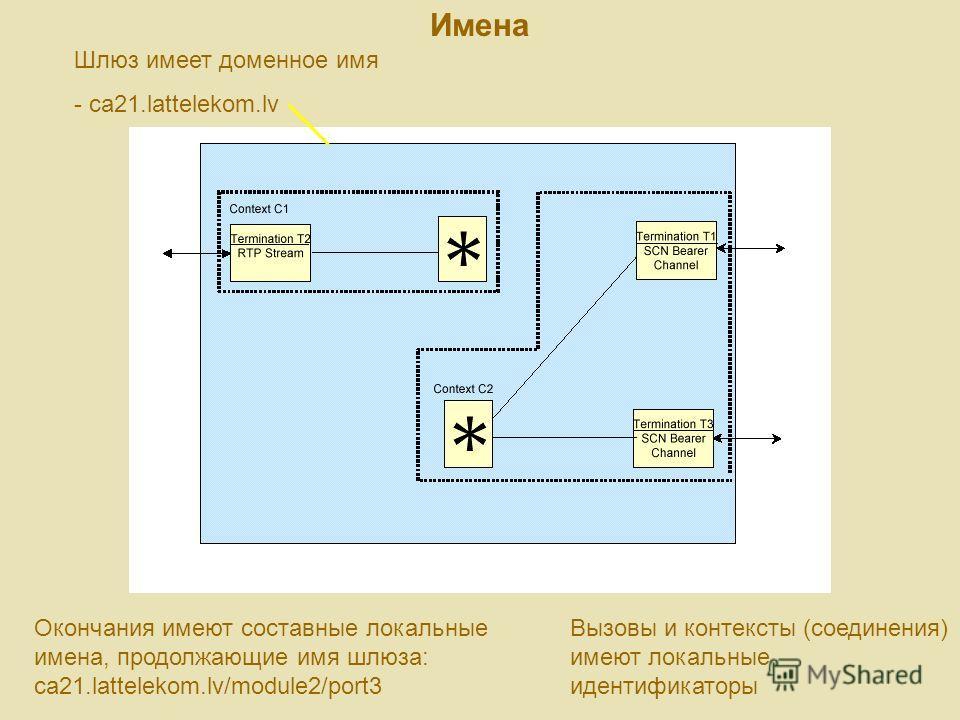 Имена Шлюз имеет доменное имя - ca21.lattelekom.lv Окончания имеют составные локальные имена, продолжающие имя шлюза: ca21.lattelekom.lv/module2/port3 Вызовы и контексты (соединения) имеют локальные идентификаторы