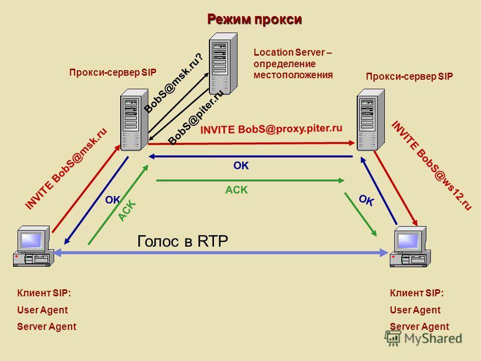 Режим прокси Клиент SIP: User Agent Server Agent Клиент SIP: User Agent Server Agent Прокси-сервер SIP Location Server – определение местоположения INVITE BobS@msk.ru BobS@msk.ru? BobS@piter.ru INVITE BobS@proxy.piter.ru INVITE BobS@ws12.ru OK ACK Го