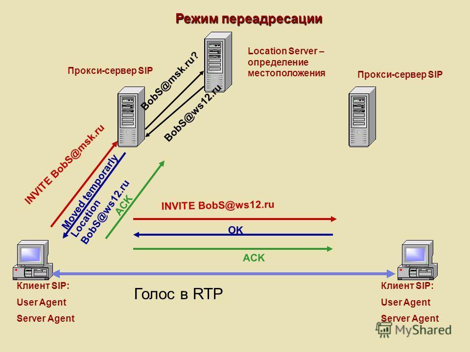 Режим переадресации Клиент SIP: User Agent Server Agent Клиент SIP: User Agent Server Agent Прокси-сервер SIP Location Server – определение местоположения INVITE BobS@msk.ru BobS@msk.ru? BobS@ws12.ru INVITE BobS@ws12.ru Moved temporarly ACK Голос в R
