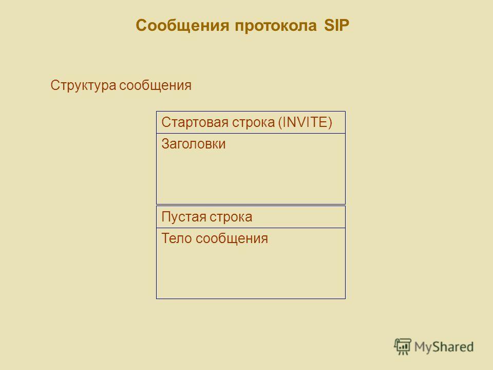 Сообщения протокола SIP Структура сообщения Стартовая строка (INVITE) Заголовки Тело сообщения Пустая строка