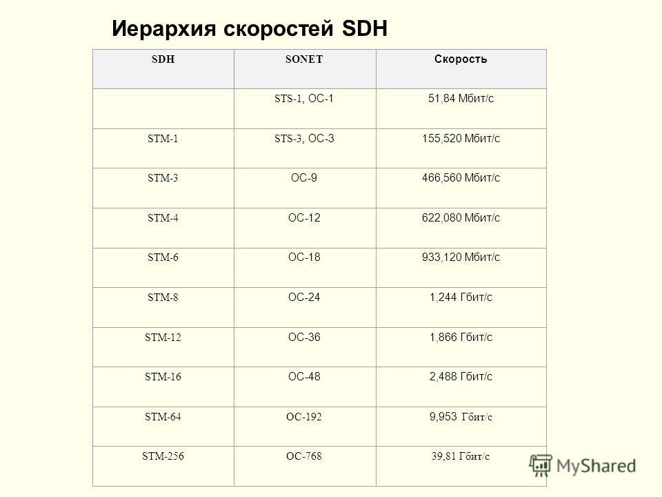 Иерархия скороcтей SDH SDHSONET Скорость STS-1, OC-151,84 Мбит/с STM-1 STS-3, OC-3155,520 Мбит/с STM-3 OC-9466,560 Мбит/с STM-4 OC-12622,080 Мбит/с STM-6 OC-18933,120 Мбит/с STM-8 OC-241,244 Гбит/с STM-12 OC-361,866 Гбит/с STM-16 OC-482,488 Гбит/с ST