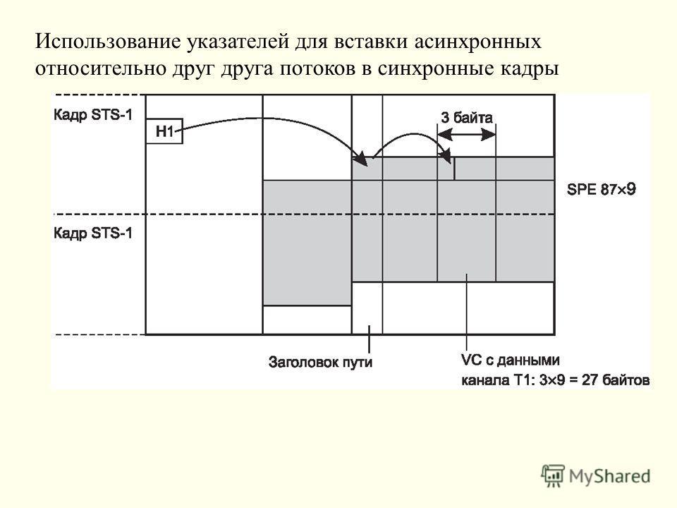 Использование указателей для вставки асинхронных относительно друг друга потоков в синхронные кадры