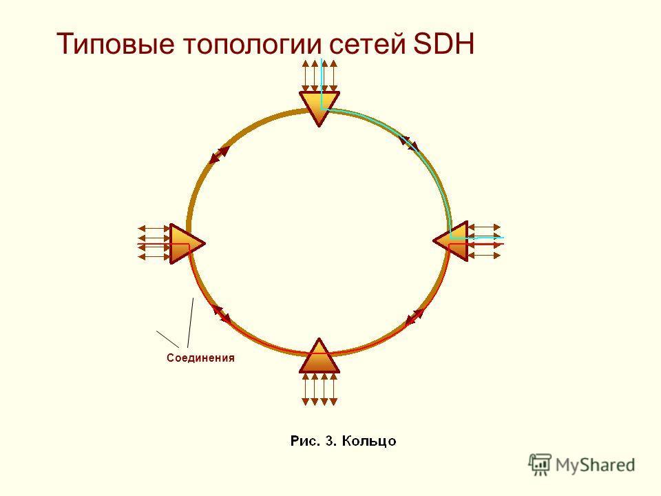 Соединения Типовые топологии сетей SDH