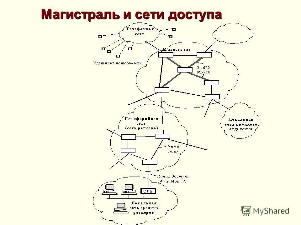 Магистраль и сети доступа