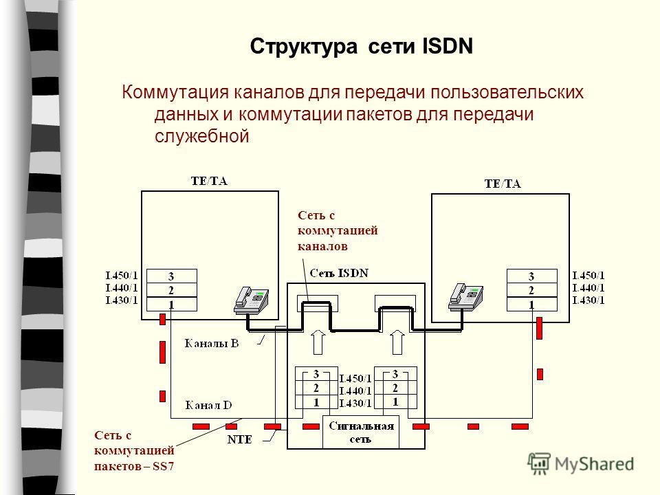Структура сети ISDN Коммутация каналов для передачи пользовательских данных и коммутации пакетов для передачи служебной Сеть с коммутацией пакетов – SS7 Сеть с коммутацией каналов