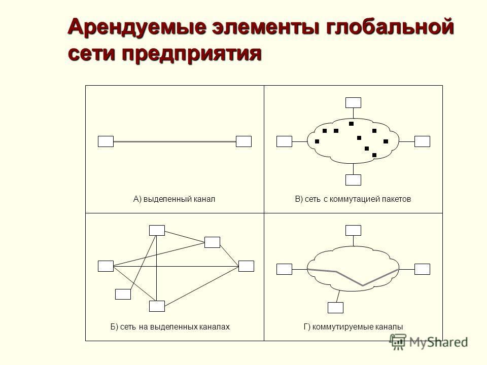 Арендуемые элементы глобальной сети предприятия В) сеть с коммутацией пакетов А) выделенный канал Б) сеть на выделенных каналах Г) коммутируемые каналы