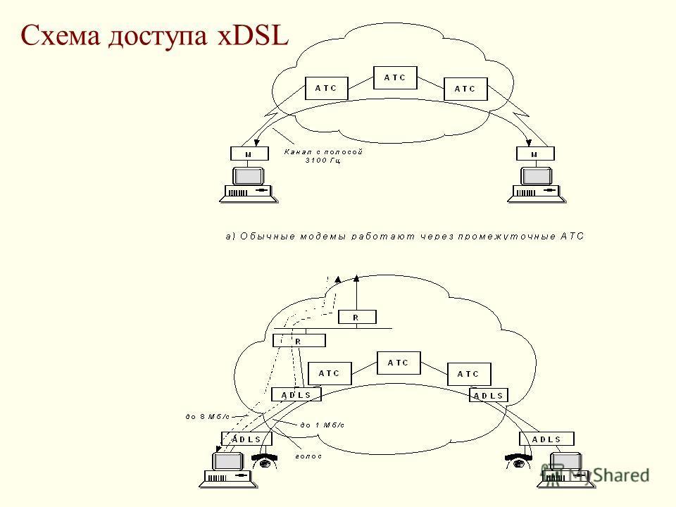 Схема доступа xDSL