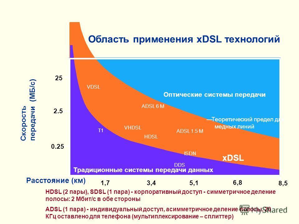 Скорость передачи (МБ/с) Расстояние (км) 25 2.5 0.25 3,45,1 6,8 8,5 1,7 xDSL Теоретический предел для медных линий ADSL 6 M HDSL ISDN VDSL ADSL 1.5 M Оптические системы передачи Традиционные системы передачи данных T1 DDS VHDSL Область применения xDS