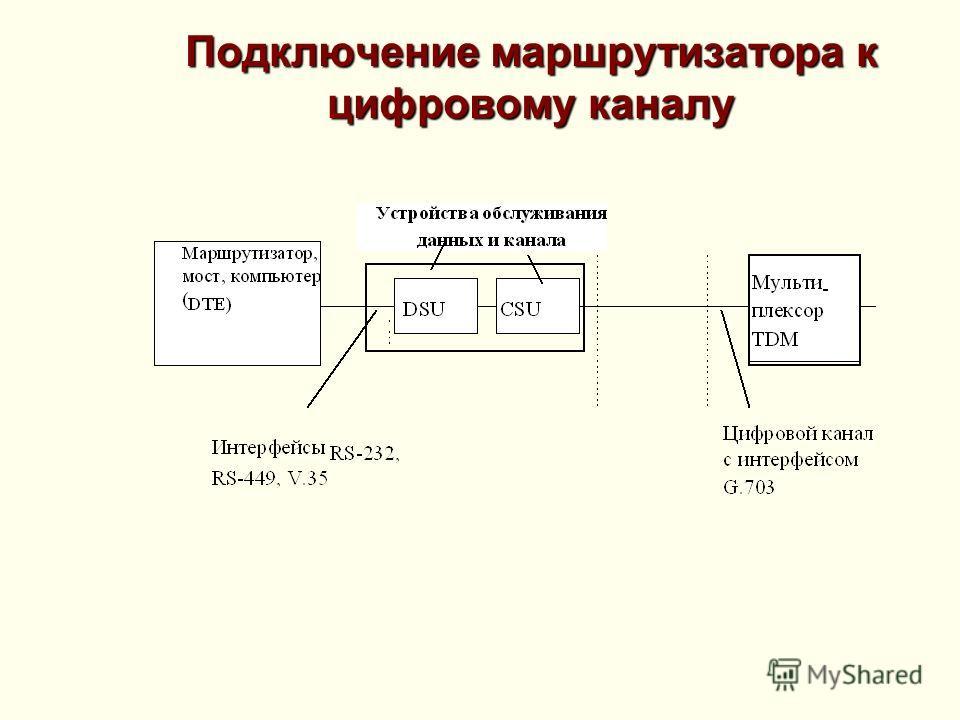 Подключение маршрутизатора к цифровому каналу