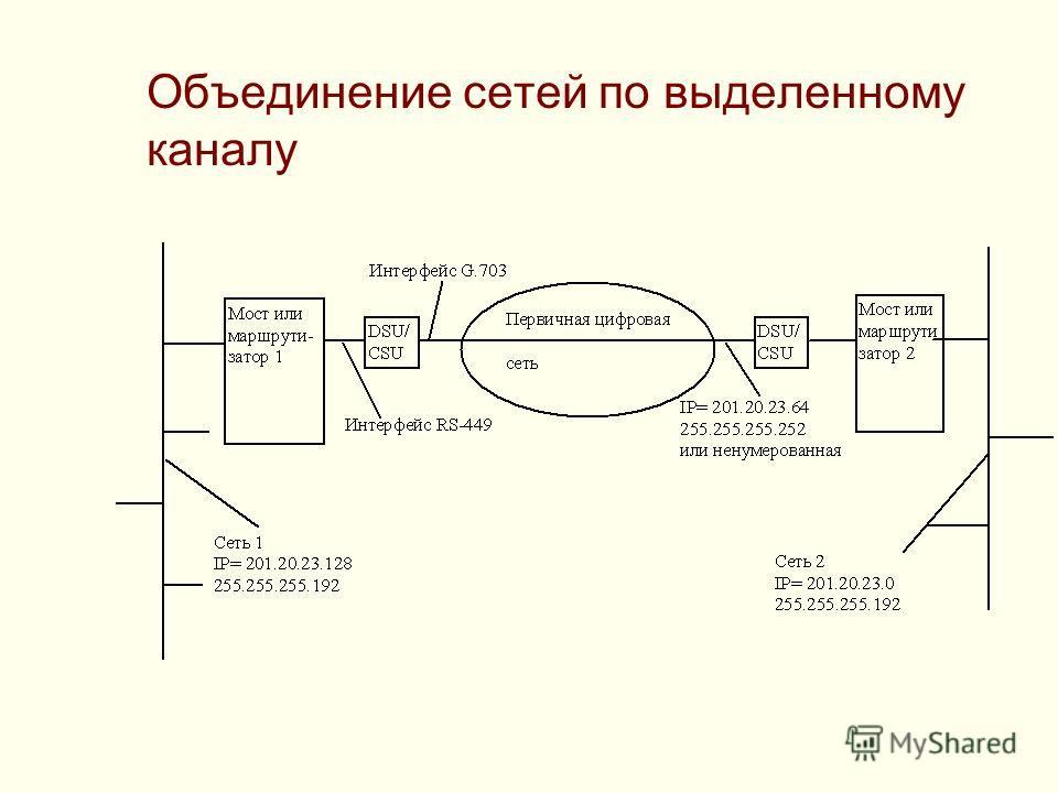 Объединение сетей по выделенному каналу