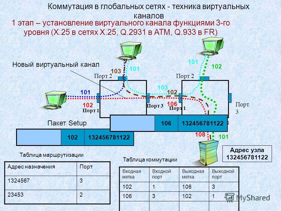 Коммутация в глобальных сетях - техника виртуальных каналов Порт 3 Порт 2 Порт 1 Порт 4 Порт 3 Порт 2 101 108 103 102 103 101 102 101 103 101 Новый виртуальный канал 1 этап – установление виртуального канала функциями 3-го уровня (X.25 в сетях X.25,