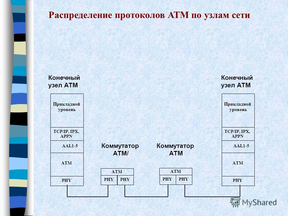 Прикладной уровень PHY ATM AAL1-5 TCP/IP, IPX, APPN Прикладной уровень PHY ATM AAL1-5 TCP/IP, IPX, APPN ATM PHY ATM PHY Конечный узел АТМ Коммутатор АТМ/ Коммутатор АТМ Распределение протоколов АТМ по узлам сети