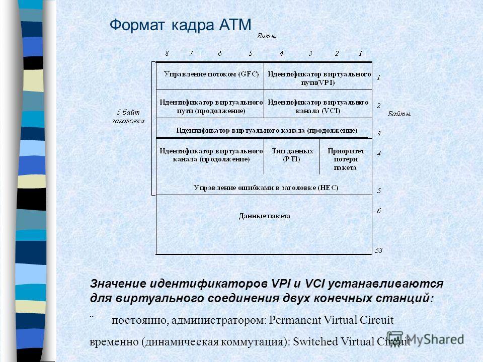 Формат кадра АТМ Значение идентификаторов VPI и VCI устанавливаются для виртуального соединения двух конечных станций: постоянно, администратором: Permanent Virtual Circuit временно (динамическая коммутация): Switched Virtual Circuit