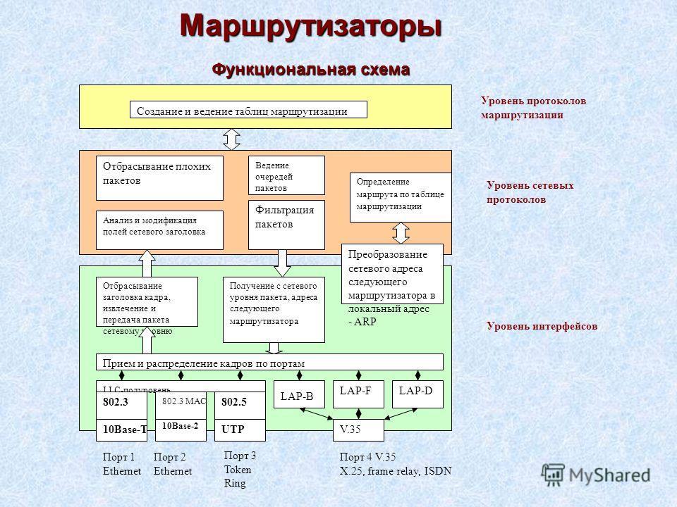 Схема построение маршрутизации