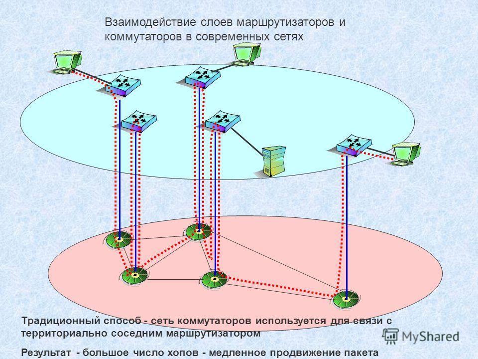Взаимодействие слоев маршрутизаторов и коммутаторов в современных сетях Традиционный способ - сеть коммутаторов используется для связи с территориально соседним маршрутизатором Результат - большое число хопов - медленное продвижение пакета