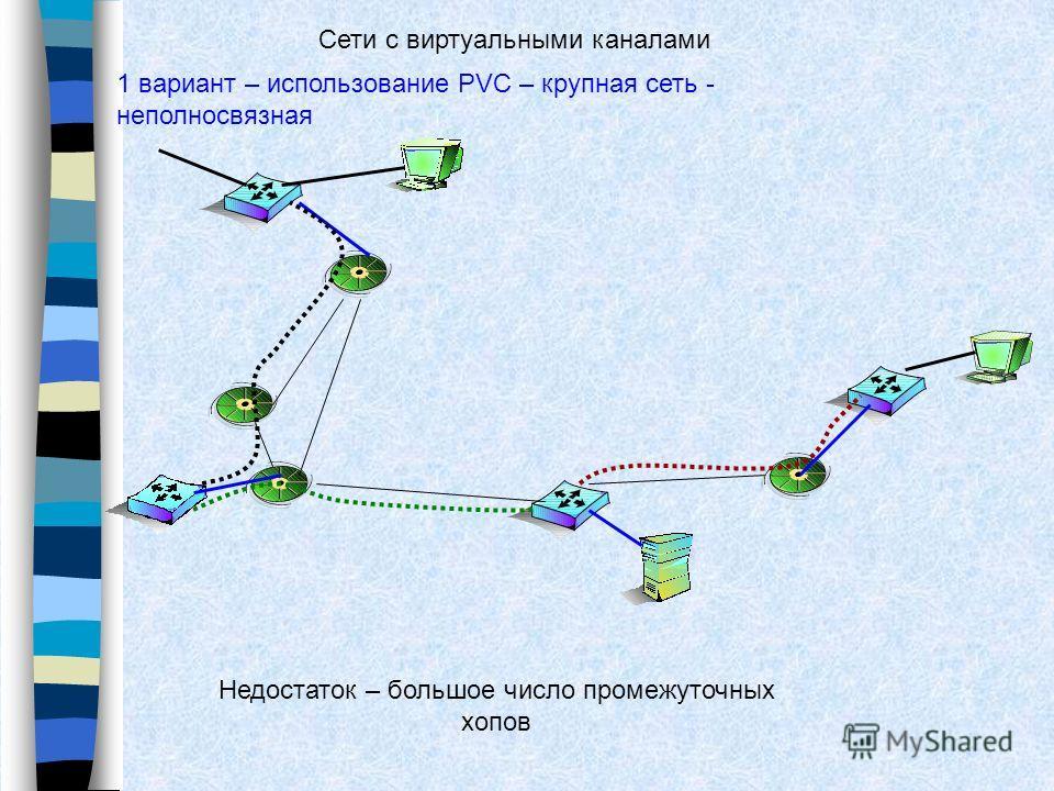 1 вариант – использование PVC – крупная сеть - неполносвязная Сети с виртуальными каналами Недостаток – большое число промежуточных хопов