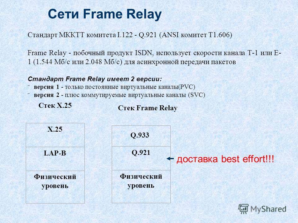 Сети Frame Relay Стандарт МККТТ комитета I.122 - Q.921 (ANSI комитет Т1.606) Frame Relay - побочный продукт ISDN, использует скорости канала Т-1 или Е- 1 (1.544 Мб/с или 2.048 Мб/с) для асинхронной передачи пакетов Стандарт Frame Relay имеет 2 версии