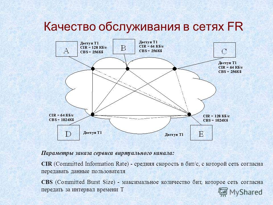 Качество обслуживания в сетях FR Параметры заказа сервиса виртуального канала: CIR (Committed Information Rate) - средняя скорость в бит/с, с которой сеть согласна передавать данные пользователя CBS (Committed Burst Size) - максимальное количество би