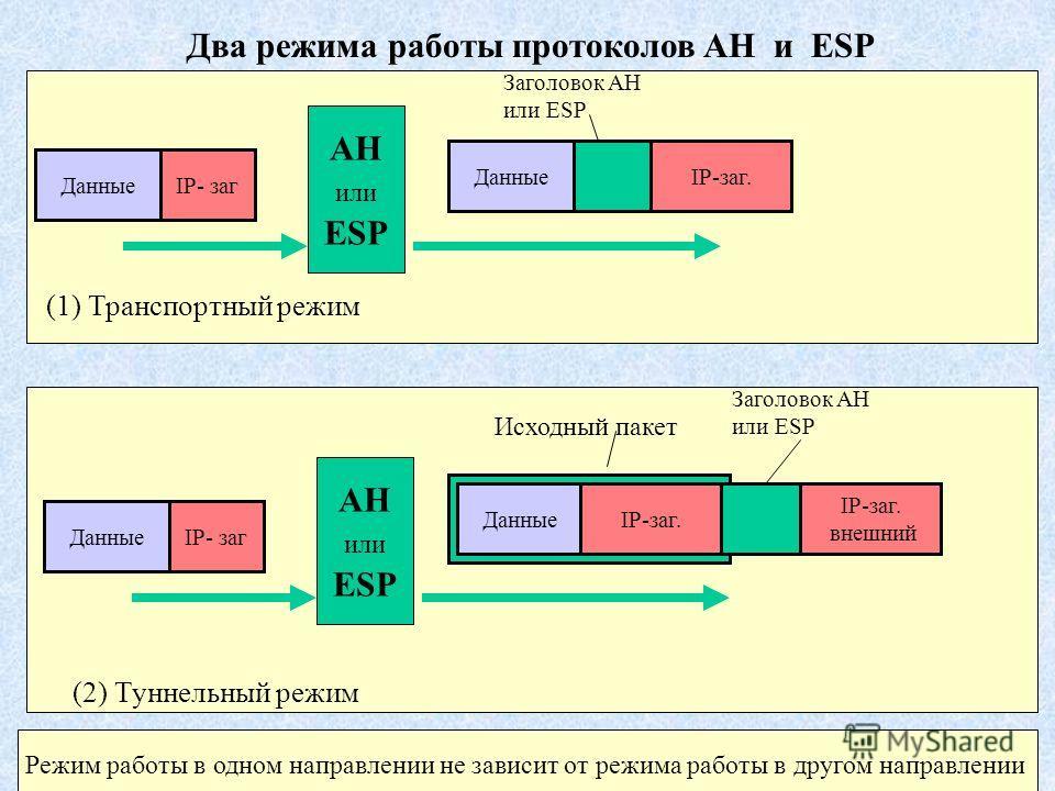 Два режима работы протоколов AH и ESP AH или ESP ДанныеIP- заг IP-заг. Заголовок AH или ESP (1) Транспортный режим Данные AH или ESP ДанныеIP- заг ДанныеIP-заг. IP-заг. внешний Исходный пакет Заголовок AH или ESP (2) Туннельный режим Режим работы в о